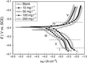 Potentiodynamic polarization curves for CRS in 0.1M Cl3CCOOH without and with different concentrations of DBLE at 20°C (immersion time is 2h).