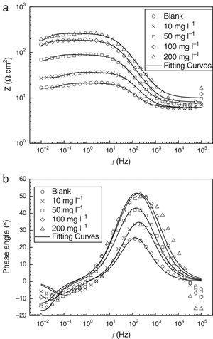 Bode plots of the corrosion of CRS in 0.1M Cl3CCOOH without and with different concentrations of DBLE at 20°C (immersion time is 2h): (a) Bode modulus&#59; and (b) Bode phase angle plots.