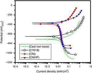 Cyclic polarization curves for different samples.