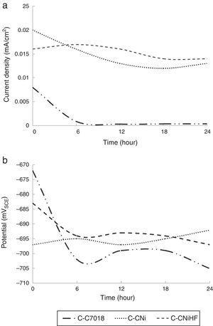 (a) current density (icouple) and (b) potential (Ecouple) versus time in ZRA Test for different galvanic couples.