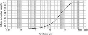 Particle size distribution of the tailing sample by laser diffraction.