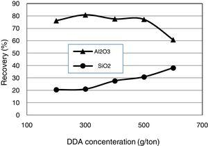 Flotation recovery of Al2O3 and SiO2 as a function of DDA concentration (pH=3, aluminum, chloride=300g/t, de-slimming −20μm).