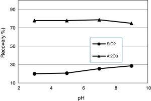 Flotation recovery of Al2O3 and SiO2 as a function of pH With DDA as collector and PAM as flocculant (DDA=300g/t, PAM=25g/t, aluminum, chloride=300g/t, de-slimming −20μm).