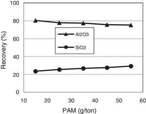 Flotation recovery of Al2O3 and SiO2 as a function of PAM with DDA as collector (DDA=300g/t, pH=7, aluminum, chloride=300g/t, without de-slimming).