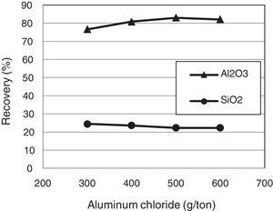 Flotation recovery of Al2O3 and SiO2 as a function of aluminum chloride concentration with (DDA=300g/t, pH=7, PAM=15g/t, without de-slimming).