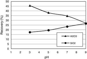 Flotation recovery of Al2O3 and SiO2 as a function of pH with CPCI as collector (CPCI=400g/t, without depressant and de-slimming).