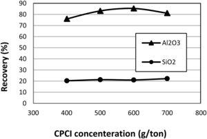 Flotation recovery of Al2O3 and SiO2 as a function of CPCI concentration (pH=3, aluminum chloride depressant=300g/t, de-slimming −38μm).