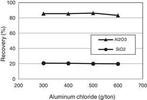 Flotation recovery of Al2O3 and SiO2 as a function of aluminum chloride concentration (pH=3, CPCI=600g/t, de-slimming −38μm).