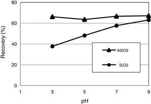 Flotation recovery of Al2O3 and SiO2 as a function of pH with DDA as a collector (DDA=600g/t, aluminum, chloride=300g/t, de-slimming −38μm).