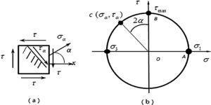 (a) The stress state acting on faces of small element of the interface. (b) Mohr's circle related to (a), σ-axis represents the direction of maximum tensile stress, and τ-axis represents direction of maximum shear stress.