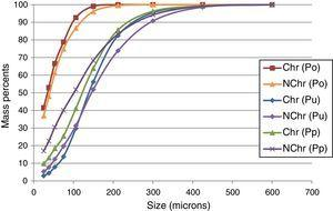 Total solids size distributions in the closed grinding circuit with a hydrocyclone.