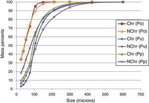 Total solids size distributions in the closed grinding circuit with a cyclone and a screen.