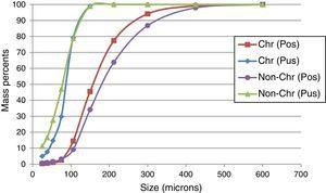 Solids size distributions around the vibrating screen.