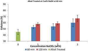 Plot of cellulose yield content against process-parameter of screw-pine leaves after bleaching at 1, 2, 3wt. % NaClO2 for 60min following alkali treatment at 2wt. % NaOH for 60min.