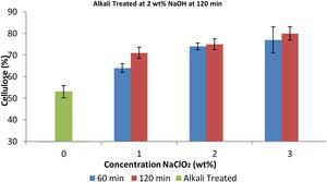Plot of cellulose yield content against process-parameter of screw-pine leaves after bleaching at 1, 2, 3wt. % NaClO2 for 120min following alkali treatment at 2wt. % NaOH for 120min.