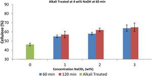Plot of cellulose yield content against process-parameter of screw-pine leaves after bleaching at 1, 2, 3wt. % NaClO2 for 60min following alkali treatment at 4wt. % NaOH for 60min.