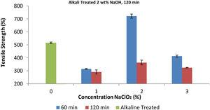 The correlation between tensile strength and process parameter for alkali treated Fiber at 2% concentration for 120min.