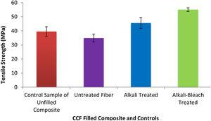 Correlation showing the tensile strength with the process parameters for the fiber composite.