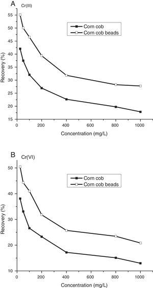 Percentage recovery of chromium ions at different chromium ions initial concentrations using native and immobilized corn cob adsorbents (explanations as given in Fig. 2).