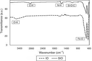 FTIR for untreated (IO) and silane-treated Fe2O3 (SIO).