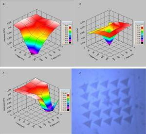 Three dimensional representation maps of hardness variation&#59; (a) for neat epoxy, (b) for epoxy-IO and (c) for epoxy-SIO. (d) A surface grid set for 25 indents on epoxy nanoparticle composite.