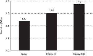 Modulus of neat epoxy, epoxy-IO and epoxy-SIO (measured by nanoindentation).