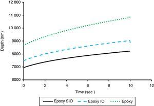 Creep behavior of neat epoxy, epoxy-IO and epoxy-SIO nanocomposites.