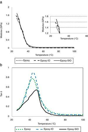 (a) Modulus–temperature and (b) tanδ–temperature curves for neat epoxy, epoxy-IO and epoxy-SIO.