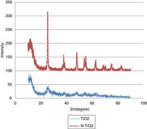 X-ray diffraction patterns of TiO2 and N-TiO2 synthesized powders.