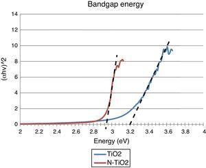 Determination of band gaps for TiO2 (a) and N-TiO2 nanoparticles from UV–Vis spectra.