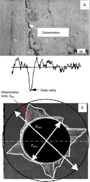 SEM images of delamination (a) intersection image of GFRP&#59; and (b) surface image of CFRP [4].