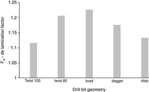 Drill geometry influence on delamination factor [56].