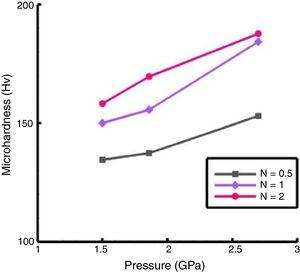 Average microhardness as a function of applied pressure at constant N.