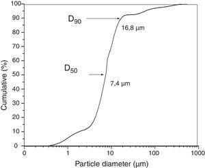Cumulative particles volume of FGD gypsum.