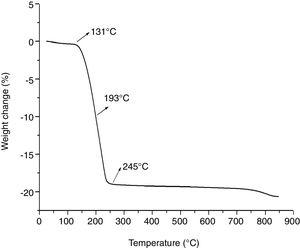 Mass loss curve for the dehydration of natural gypsum.