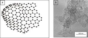 (a) Illustration of curved carbon fragments, containing pentagonal and heptagonal rings as well as hexagons, and (b) conventional HRTEM micrographs showing general appearance of fresh activated carbon [30].