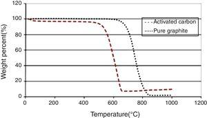 TGA graph for activated carbon and pure graphite.
