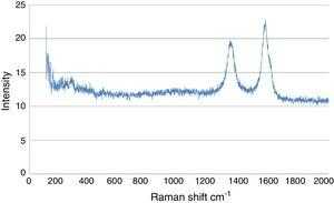 Raman spectra of synthesized CNTs.