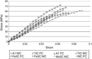 Characteristic tensile strain–stress curves under sinter-forged cooling method.