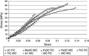 Characteristic tensile strain–stress curves under homogenous sinter-forged cooling method.