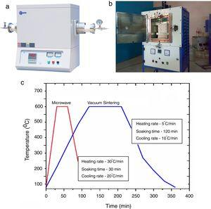 The setup for (a) vacuum, (b) microwave sintering furnace and (c) heat treatment cycles for vacuum and microwave sintering techniques.