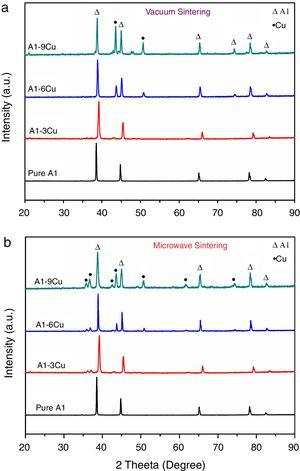 XRD patterns (a) vacuum sintered and (b) microwave sintered Al–Cu composites.