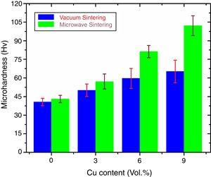 Microhardness of the vacuum and microwave sintered Al–Cu composites.