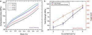 (a) Room temperature compression stress–strain curves for the vacuum sintered Al–Cu composites and (b) corresponding data of mechanical properties.