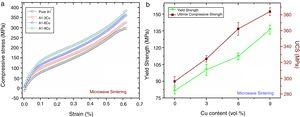 (a) Room temperature compression stress–strain curves for the microwave sintered Al–Cu composites and (b) corresponding data of mechanical properties.
