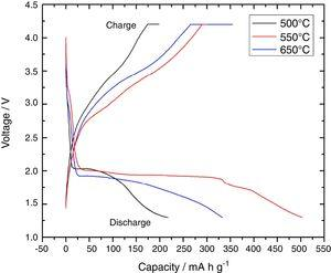 Initial charge and discharge curves of FeF2 with a weight ratio of [FeC2O4]:[PTFE]=10:4.17 synthesized at 500, 550, and 650°C for 1h in the 4.2–1.3V region at a current density of 60mAg−1.