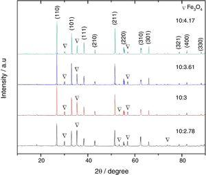 XRD patterns of FeF2 synthesized at 550°C for 1h with function of different weight ratio of [FeC2O4]:[PTFE].