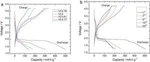 Initial charge and discharge curves of FeF2 synthesized at 550°C for 1h with function of different weight ratio of [FeC2O4]:[PTFE] in the 4.2–1.3V region at a current density of 60mAg−1 (a), and charge–discharge curves with a weight ratio of [FeC2O4]:[PTFE]=10:4.17 at a current density of 60mAg−1 (b).