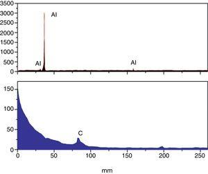 EPMA spectra (WDS) of powder cryomilled for 390min (carbon from LDE crystal, Al from TAP crystal).