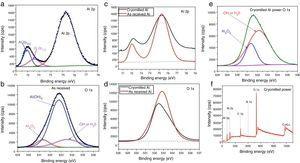 As received aluminium powder XPS spectra: (a) Al 2p, (b) O 1s, (c) Al 2p, (d) O1s, (e) deconvolution of cryomilled Al O 1s peak and (f) survey spectra of cryomilled Al nanopowder.
